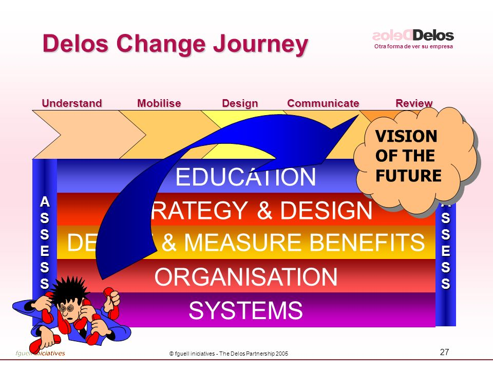 Otra forma de ver su empresa © fguell iniciatives - The Delos Partnership 2005 27 Delos Change Journey MobiliseDesignCommunicateReviewUnderstandASSESS