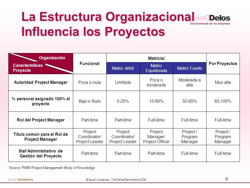 Otra forma de ver su empresa © fguell iniciatives - The Delos Partnership 2005 6 La Estructura Organizacional Influencia los Proyectos Autoridad Proje
