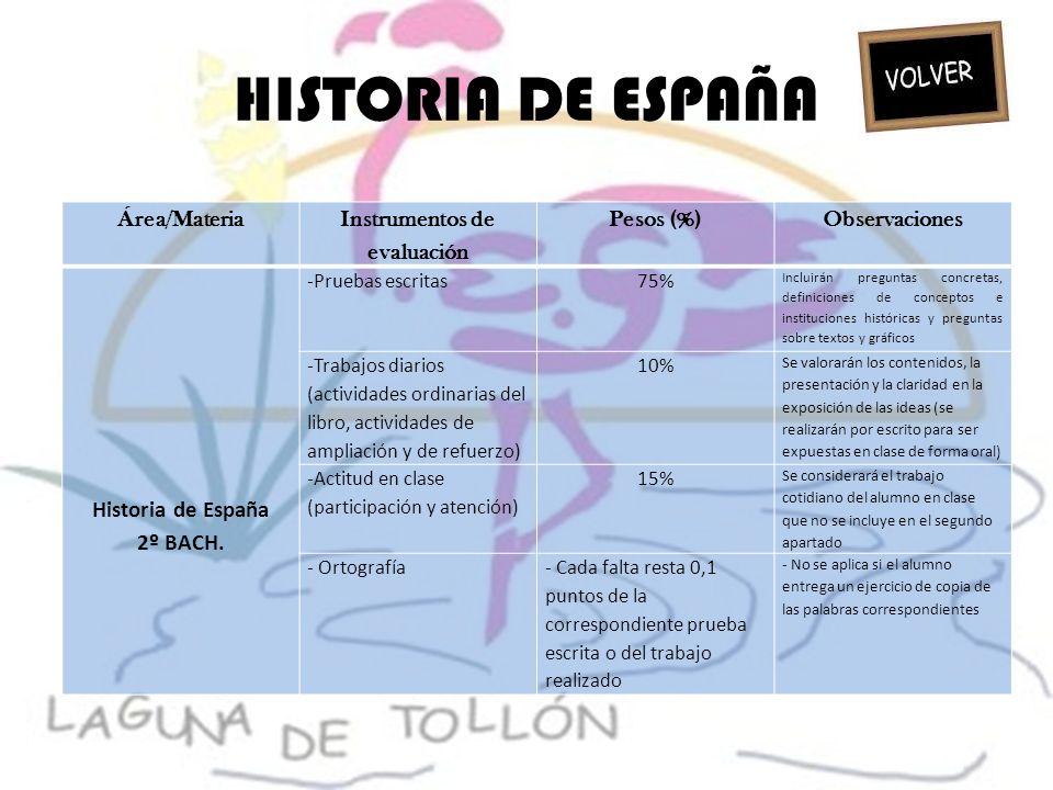 HISTORIA DE ESPAÑA Área/Materia Instrumentos de evaluación Pesos (%)Observaciones Historia de España 2º BACH. -Pruebas escritas 75% Incluirán pregunta