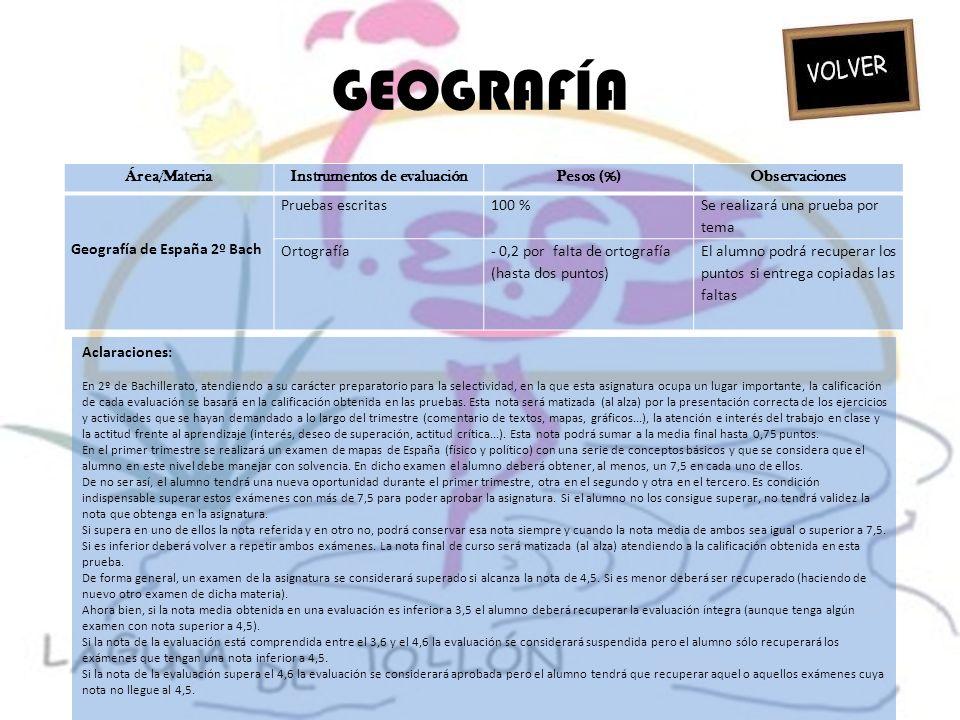 GEOGRAFÍA Área/MateriaInstrumentos de evaluaciónPesos (%)Observaciones Geografía de España 2º Bach Pruebas escritas100 % Se realizará una prueba por t
