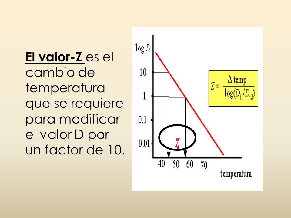 El valor-Z es el cambio de temperatura que se requiere para modificar el valor D por un factor de 10.