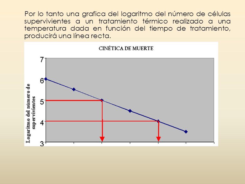 Por lo tanto una grafica del logaritmo del número de células supervivientes a un tratamiento térmico realizado a una temperatura dada en función del t