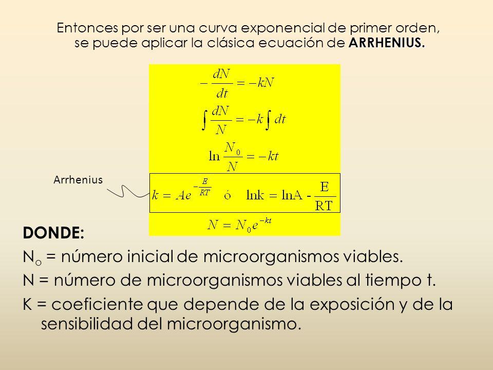 ARRHENIUS. Entonces por ser una curva exponencial de primer orden, se puede aplicar la clásica ecuación de ARRHENIUS. DONDE: N o = número inicial de m