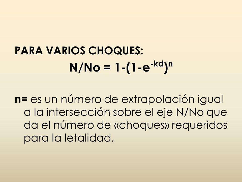PARA VARIOS CHOQUES: N/No = 1-(1-e -kd ) n n= es un número de extrapolación igual a la intersección sobre el eje N/No que da el número de «choques» re
