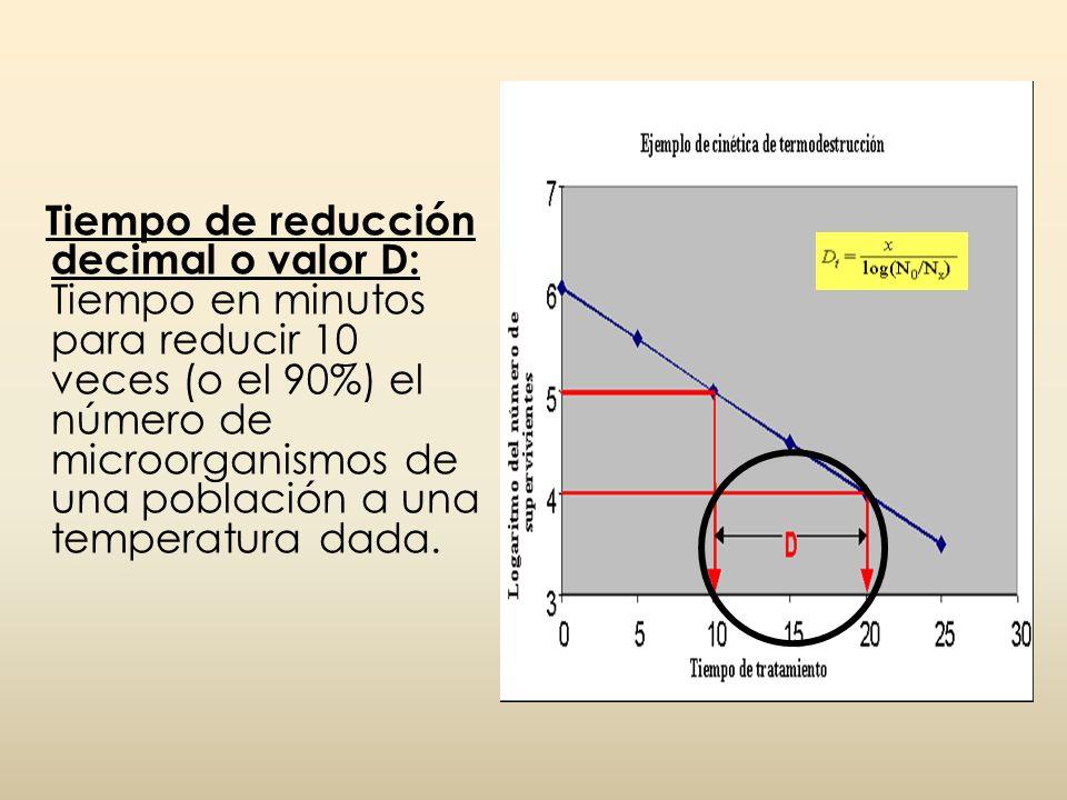 Tiempo de reducción decimal o valor D: Tiempo en minutos para reducir 10 veces (o el 90%) el número de microorganismos de una población a una temperat