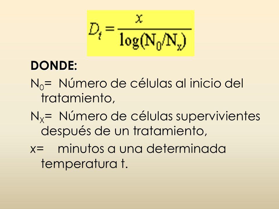 DONDE: N 0 = Número de células al inicio del tratamiento, N X = Número de células supervivientes después de un tratamiento, x= minutos a una determina