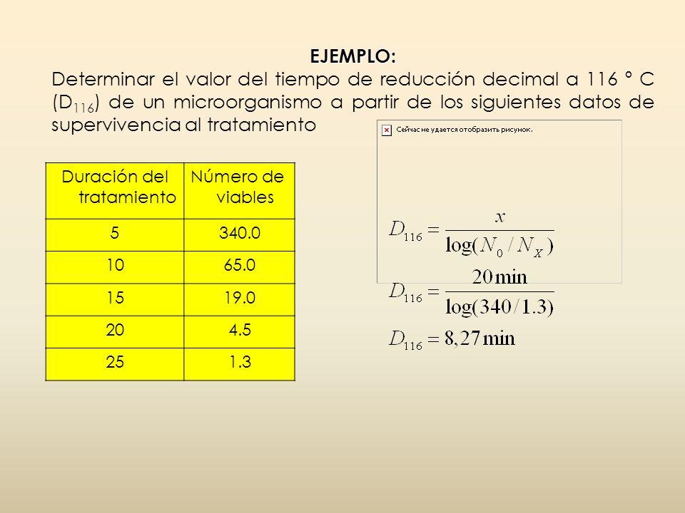 EJEMPLO: EJEMPLO: Determinar el valor del tiempo de reducción decimal a 116 º C (D 116 ) de un microorganismo a partir de los siguientes datos de supe