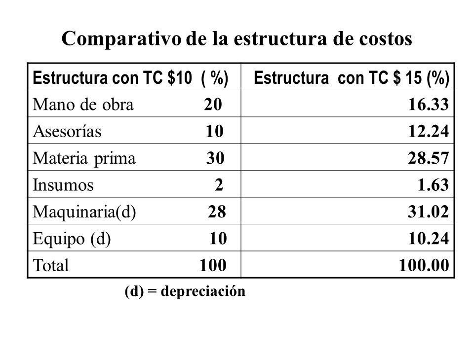 Comparativo de la estructura de costos Estructura con TC $10 ( %)Estructura con TC $ 15 (%) Mano de obra 2016.33 Asesorías 1012.24 Materia prima 3028.