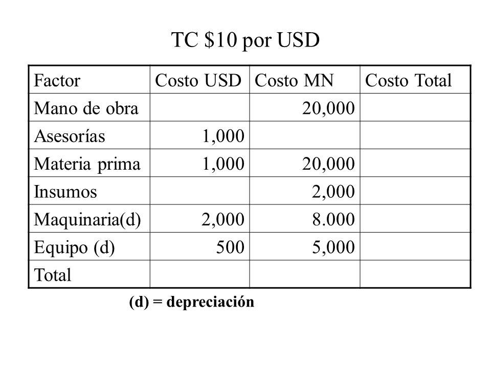 TC $10 por USD FactorCosto USDCosto MNCosto Total Mano de obra20,000 Asesorías1,000 Materia prima1,00020,000 Insumos2,000 Maquinaria(d)2,0008.000 Equi