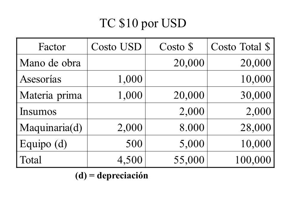 TC $10 por USD FactorCosto USDCosto $Costo Total $ Mano de obra20,000 Asesorías1,00010,000 Materia prima1,00020,00030,000 Insumos2,000 Maquinaria(d)2,