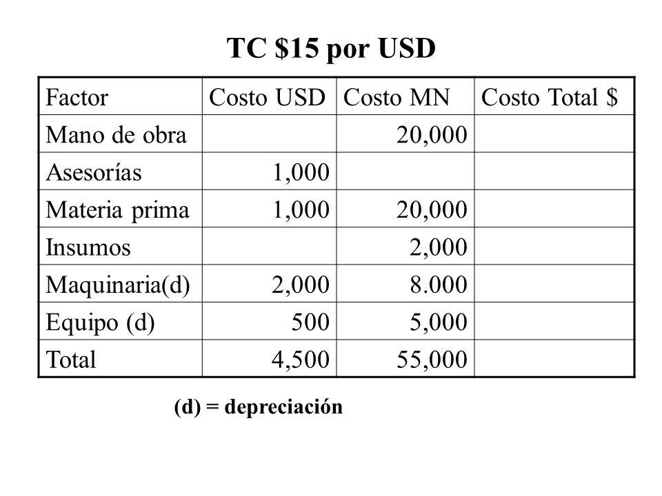TC $15 por USD FactorCosto USDCosto MNCosto Total $ Mano de obra20,000 Asesorías1,000 Materia prima1,00020,000 Insumos2,000 Maquinaria(d)2,0008.000 Eq