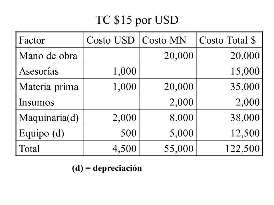 TC $15 por USD FactorCosto USDCosto MNCosto Total $ Mano de obra20,000 Asesorías1,00015,000 Materia prima1,00020,00035,000 Insumos2,000 Maquinaria(d)2