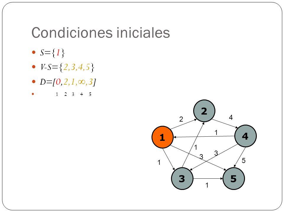 Condiciones iniciales S={1} V-S={2,3,4,5} D=[0,2,1,,3] 1 2 3 4 5 1 2 4 35 2 4 1 1 5 3 1 1 3