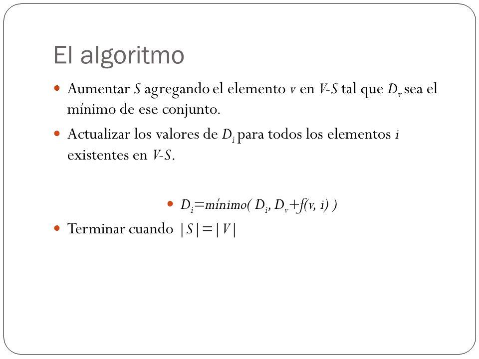El algoritmo Aumentar S agregando el elemento v en V-S tal que D v sea el mínimo de ese conjunto. Actualizar los valores de D i para todos los element