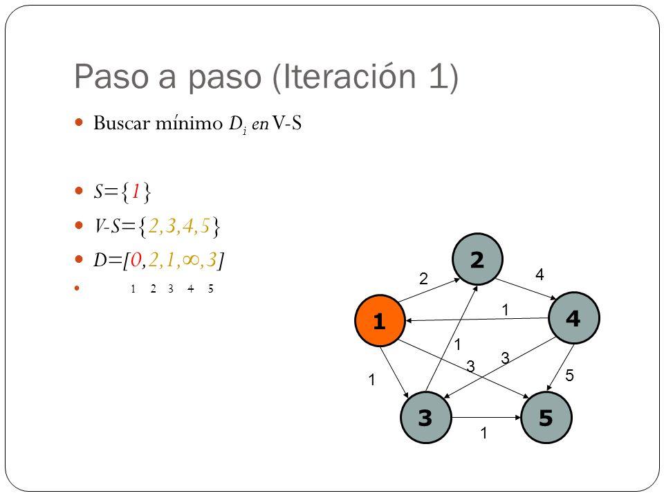Paso a paso (Iteración 1) Buscar mínimo D i en V-S S={1} V-S={2,3,4,5} D=[0,2,1,,3] 1 2 3 4 5 1 2 4 35 2 4 1 1 5 3 1 1 3