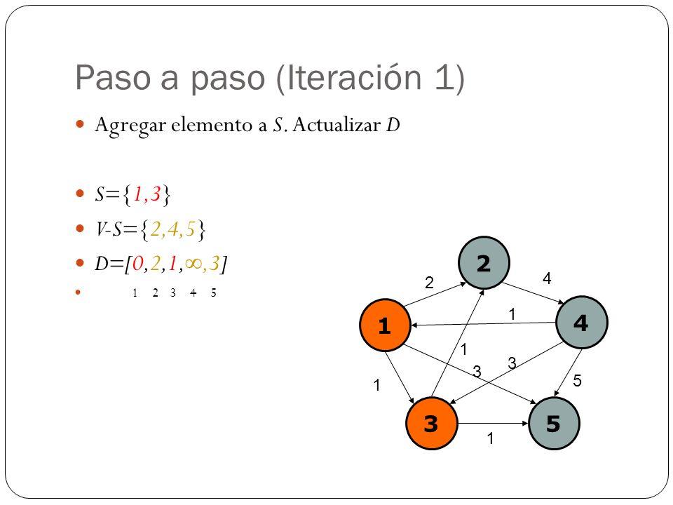 Paso a paso (Iteración 1) Agregar elemento a S. Actualizar D S={1,3} V-S={2,4,5} D=[0,2,1,,3] 1 2 3 4 5 1 2 4 35 2 4 1 1 5 3 1 1 3