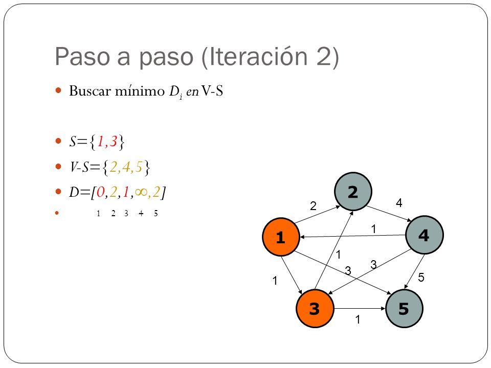 Paso a paso (Iteración 2) Buscar mínimo D i en V-S S={1,3} V-S={2,4,5} D=[0,2,1,,2] 1 2 3 4 5 1 2 4 35 2 4 1 1 5 3 1 1 3