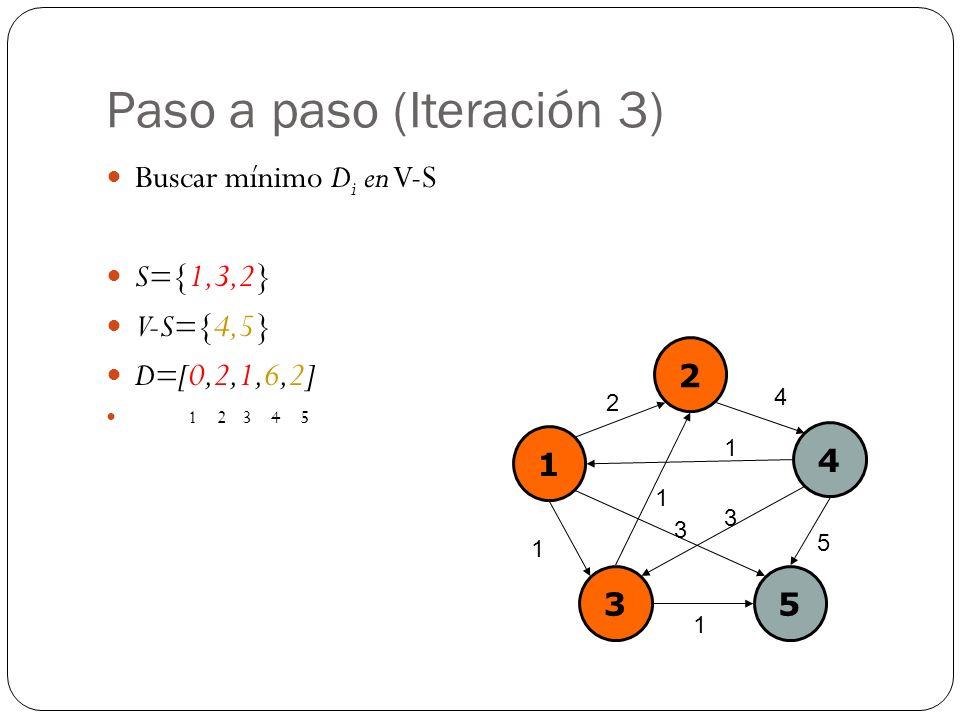 Paso a paso (Iteración 3) Buscar mínimo D i en V-S S={1,3,2} V-S={4,5} D=[0,2,1,6,2] 1 2 3 4 5 1 2 4 35 2 4 1 1 5 3 1 1 3