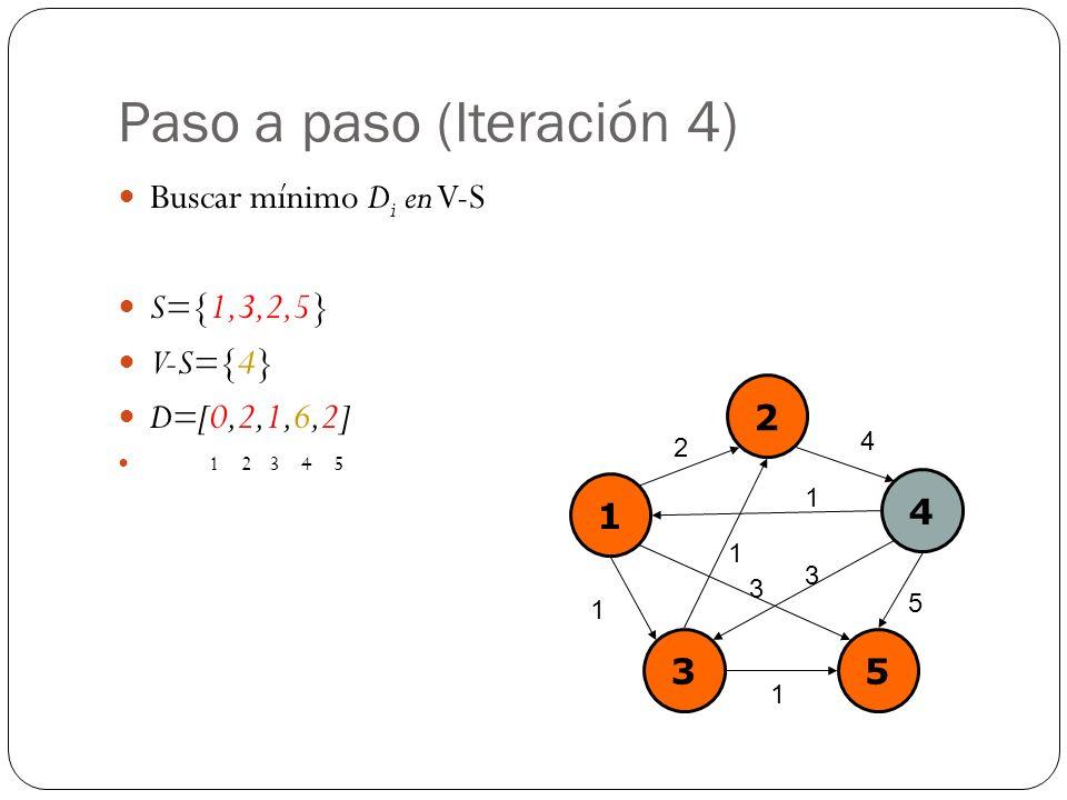 Paso a paso (Iteración 4) Buscar mínimo D i en V-S S={1,3,2,5} V-S={4} D=[0,2,1,6,2] 1 2 3 4 5 1 2 4 35 2 4 1 1 5 3 1 1 3