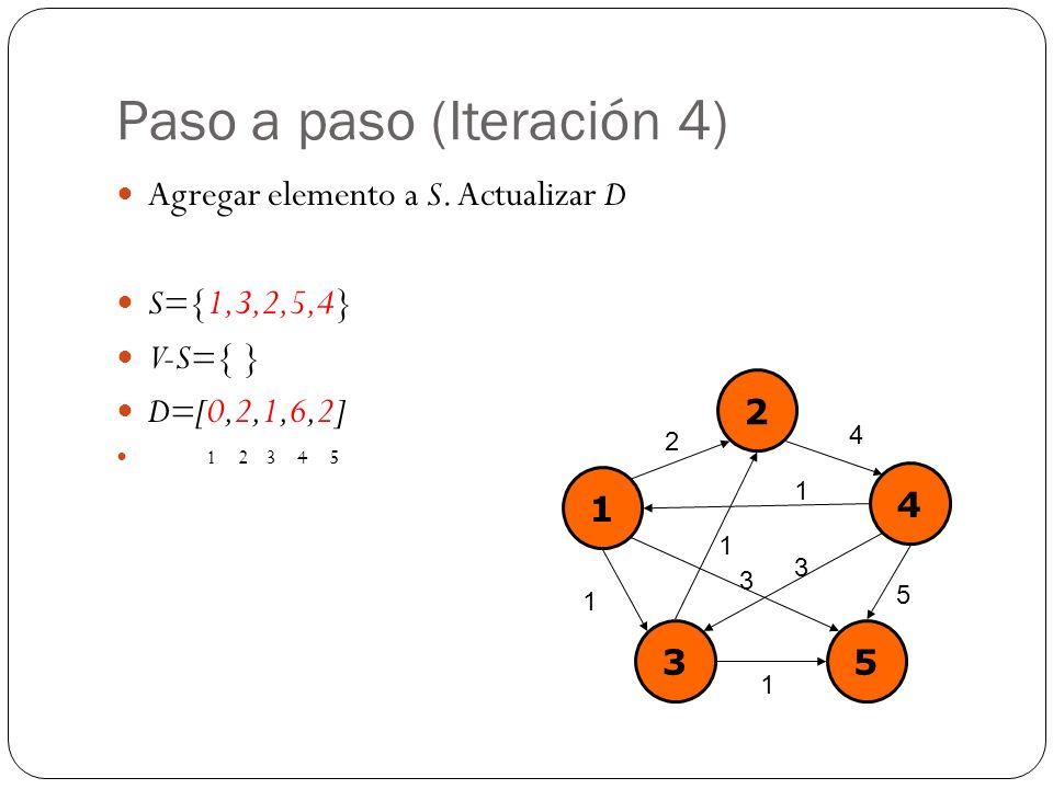 Paso a paso (Iteración 4) Agregar elemento a S. Actualizar D S={1,3,2,5,4} V-S={ } D=[0,2,1,6,2] 1 2 3 4 5 1 2 4 35 2 4 1 1 5 3 1 1 3