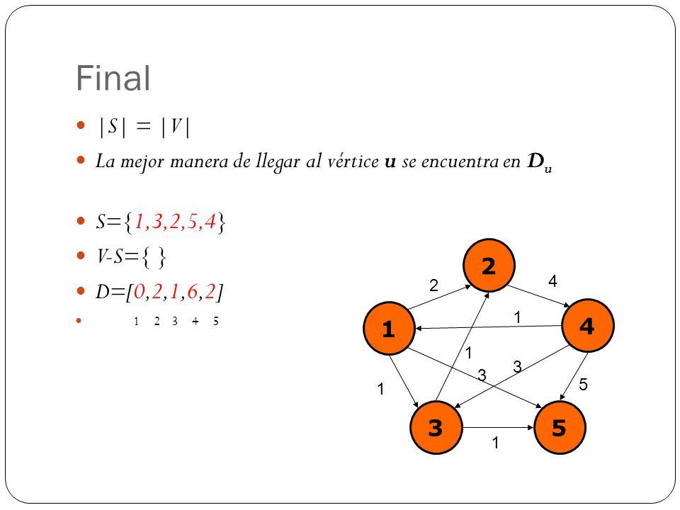 Final |S| = |V| La mejor manera de llegar al vértice u se encuentra en D u S={1,3,2,5,4} V-S={ } D=[0,2,1,6,2] 1 2 3 4 5 1 2 4 35 2 4 1 1 5 3 1 1 3