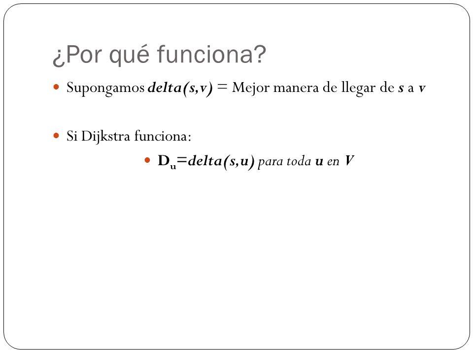 ¿Por qué funciona? Supongamos delta(s,v) = Mejor manera de llegar de s a v Si Dijkstra funciona: D u =delta(s,u) para toda u en V