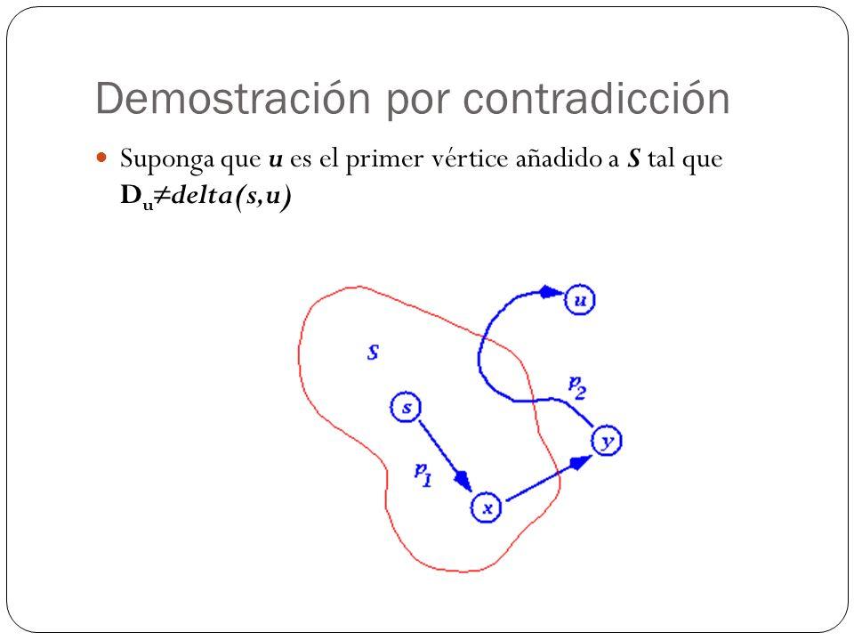Demostración por contradicción Suponga que u es el primer vértice añadido a S tal que D udelta(s,u)