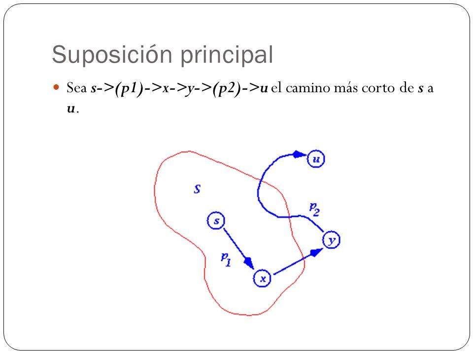 Suposición principal Sea s->(p1)->x->y->(p2)->u el camino más corto de s a u.