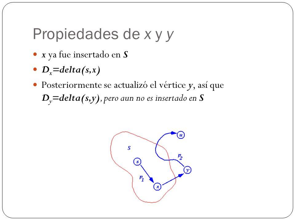 Propiedades de x y y x ya fue insertado en S D x =delta(s,x) Posteriormente se actualizó el vértice y, así que D y =delta(s,y), pero aun no es insertado en S