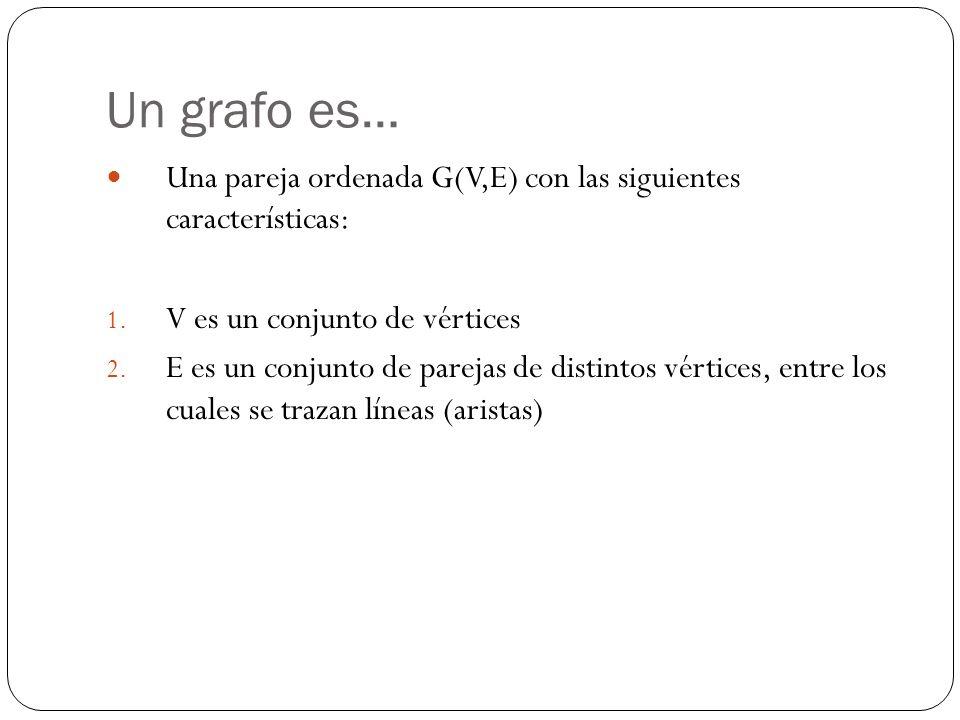 Un grafo es… Una pareja ordenada G(V,E) con las siguientes características: 1. V es un conjunto de vértices 2. E es un conjunto de parejas de distinto