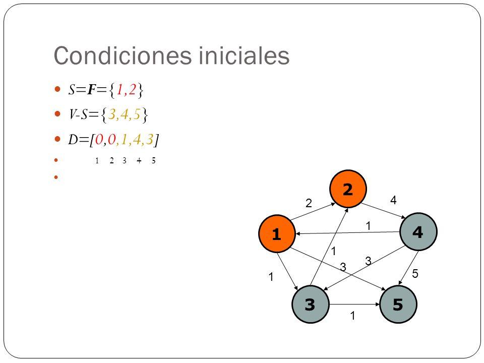 Condiciones iniciales S=F={1,2} V-S={3,4,5} D=[0,0,1,4,3] 1 2 3 4 5 1 2 4 35 2 4 1 1 5 3 1 1 3