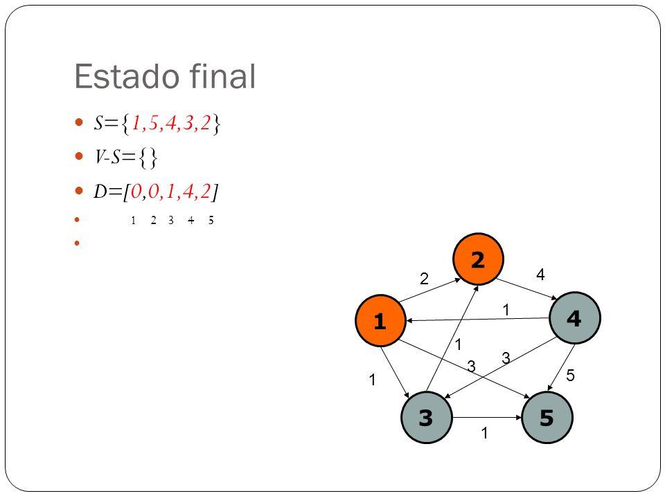 Estado final S={1,5,4,3,2} V-S={} D=[0,0,1,4,2] 1 2 3 4 5 1 2 4 35 2 4 1 1 5 3 1 1 3