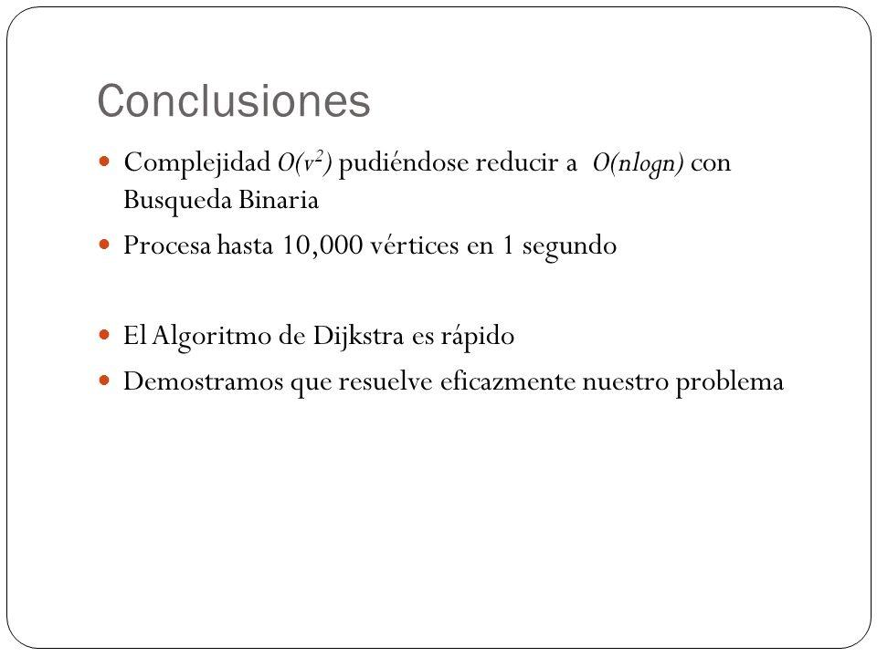 Conclusiones Complejidad O(v 2 ) pudiéndose reducir a O(nlogn) con Busqueda Binaria Procesa hasta 10,000 vértices en 1 segundo El Algoritmo de Dijkstra es rápido Demostramos que resuelve eficazmente nuestro problema