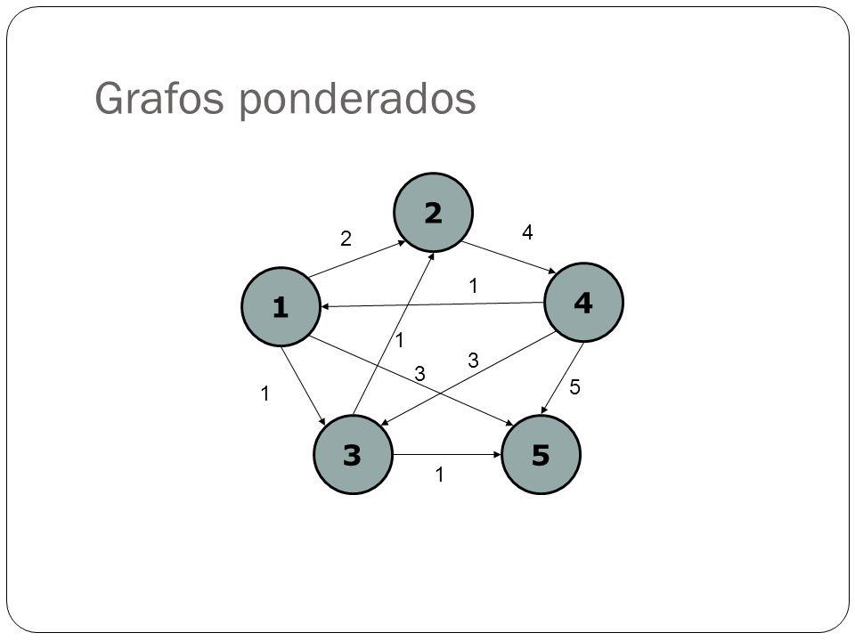 Grafos ponderados 1 2 4 35 2 4 1 1 5 3 1 1 3