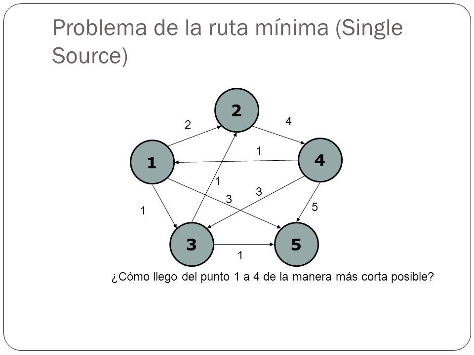 Problema de la ruta mínima (Single Source) ¿Cómo llego del punto 1 a 4 de la manera más corta posible? 1 2 4 35 2 4 1 1 5 3 1 1 3