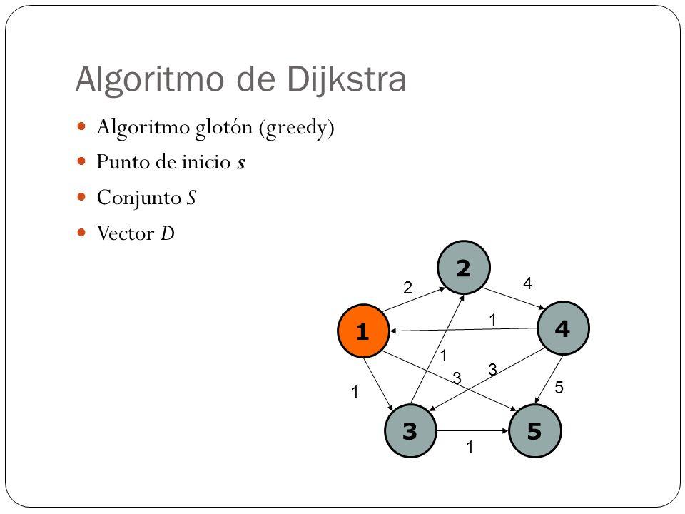 Algoritmo de Dijkstra Algoritmo glotón (greedy) Punto de inicio s Conjunto S Vector D 1 2 4 35 2 4 1 1 5 3 1 1 3