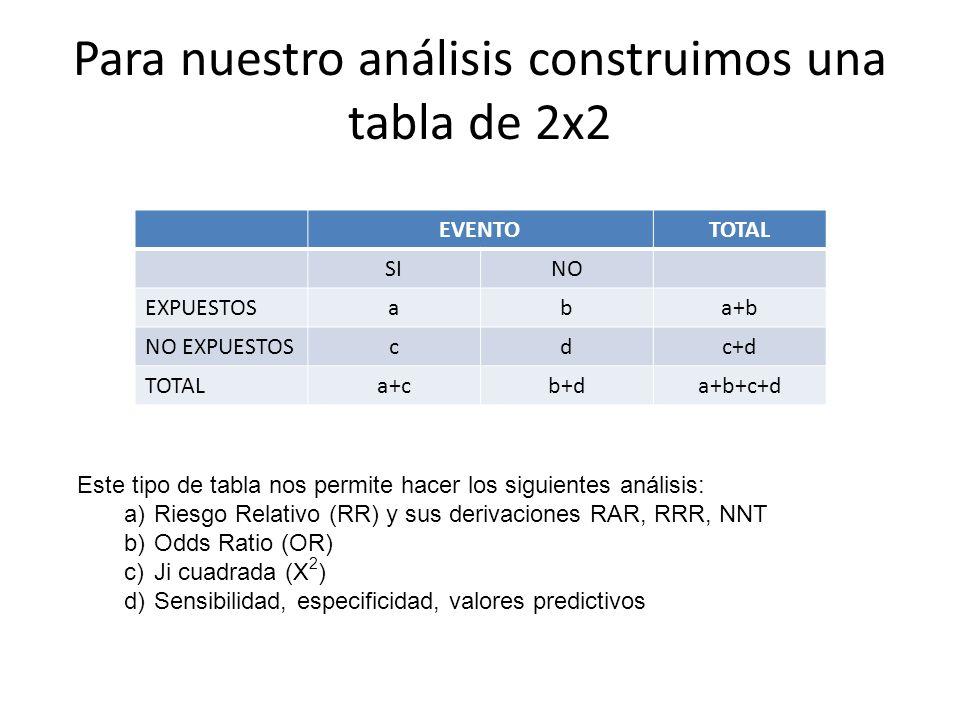 Para nuestro análisis construimos una tabla de 2x2 EVENTOTOTAL SINO EXPUESTOSaba+b NO EXPUESTOScdc+d TOTALa+cb+da+b+c+d Este tipo de tabla nos permite