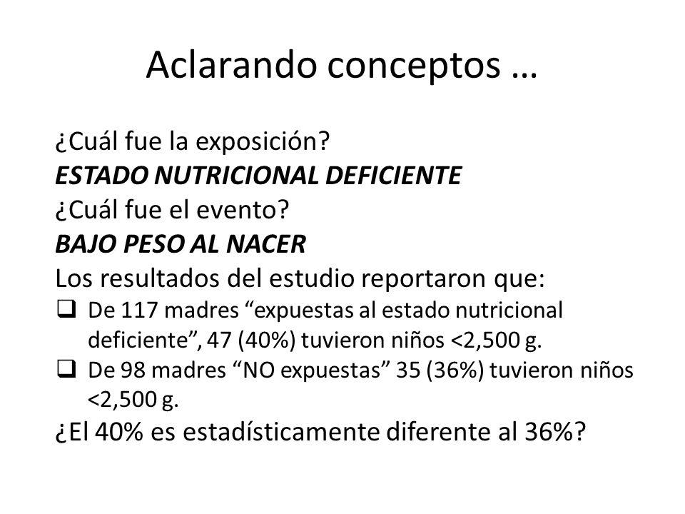 Aclarando conceptos … ¿Cuál fue la exposición? ESTADO NUTRICIONAL DEFICIENTE ¿Cuál fue el evento? BAJO PESO AL NACER Los resultados del estudio report