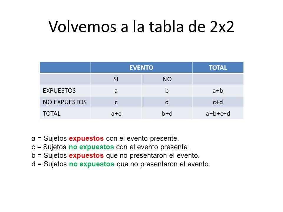 Volvemos a la tabla de 2x2 EVENTOTOTAL SINO EXPUESTOSaba+b NO EXPUESTOScdc+d TOTALa+cb+da+b+c+d a = Sujetos expuestos con el evento presente. c = Suje