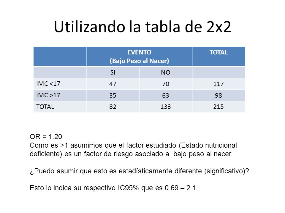 Utilizando la tabla de 2x2 EVENTO (Bajo Peso al Nacer) TOTAL SINO IMC <17 4770117 IMC >17 356398 TOTAL82133215 OR = 1.20 Como es >1 asumimos que el fa