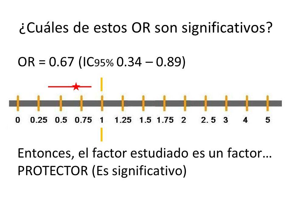 ¿Cuáles de estos OR son significativos? OR = 0.67 (IC 95% 0.34 – 0.89) Entonces, el factor estudiado es un factor… PROTECTOR (Es significativo)