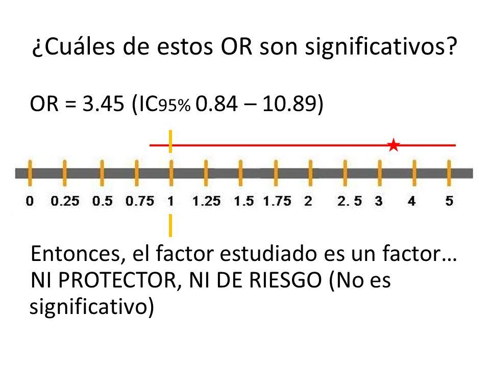 ¿Cuáles de estos OR son significativos? OR = 3.45 (IC 95% 0.84 – 10.89) Entonces, el factor estudiado es un factor… NI PROTECTOR, NI DE RIESGO (No es
