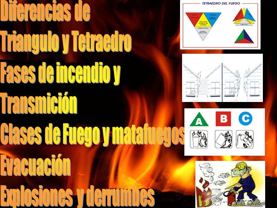 FASE INCIPIENTE FASE Libre Combustión FASE LATENTE FASES DEL FUEGO