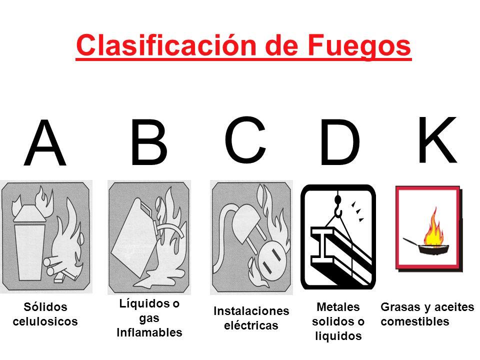 . Sólidos celulosicos Líquidos o gas Inflamables Instalaciones eléctricas Metales solidos o liquidos Clasificación de Fuegos Grasas y aceites comestib