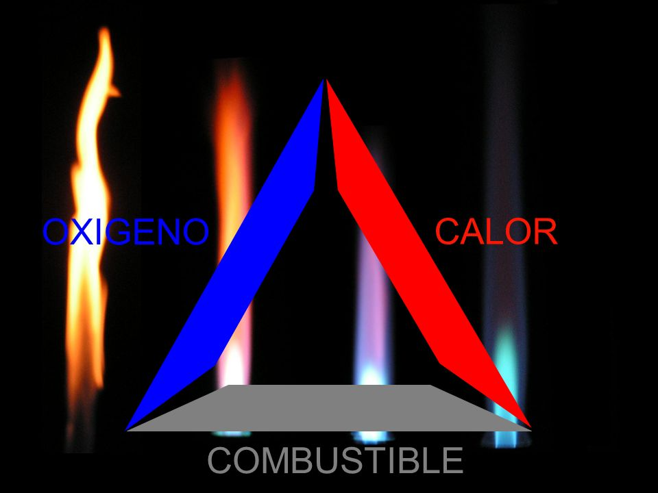 OXIGENO CALOR COMBUSTIBLE