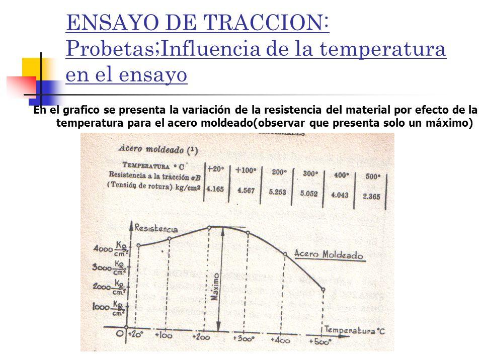 ENSAYO DE TRACCION: Probetas;Influencia de la temperatura en el ensayo En el grafico se presenta la variación de la resistencia del material por efect