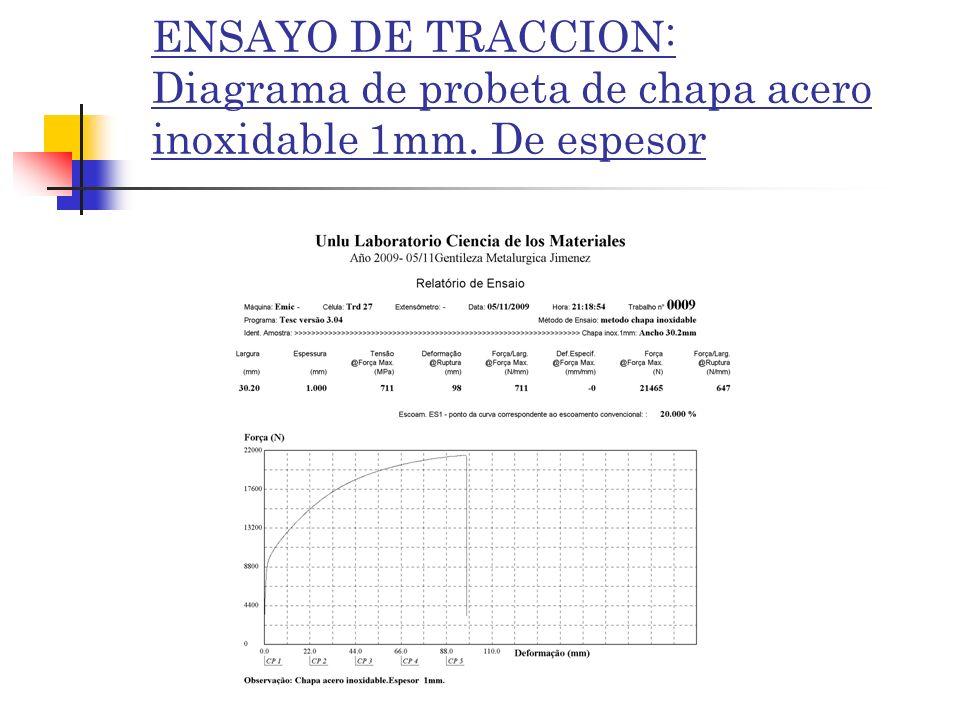 ENSAYO DE TRACCION: Diagrama de probeta de chapa acero inoxidable 1mm. De espesor