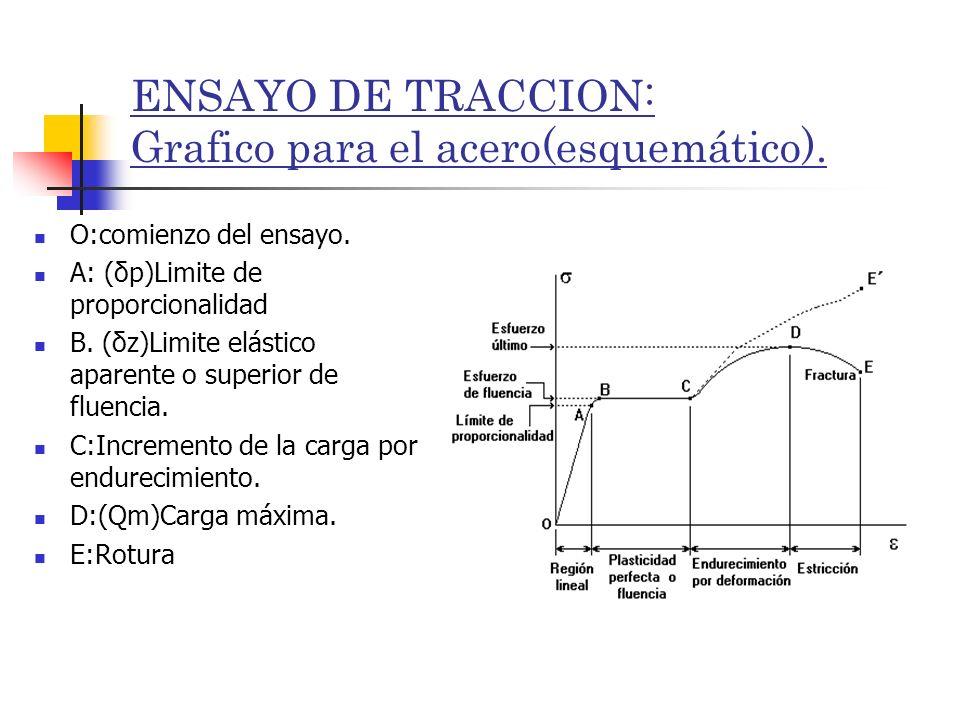 ENSAYO DE TRACCION: Grafico para el acero(esquemático). O:comienzo del ensayo. A: (δp)Limite de proporcionalidad B. (δz)Limite elástico aparente o sup