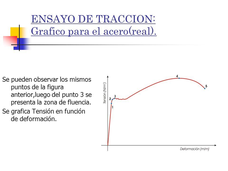 ENSAYO DE TRACCION: Grafico para el acero(real). Se pueden observar los mismos puntos de la figura anterior,luego del punto 3 se presenta la zona de f