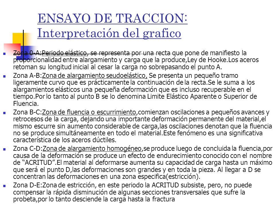ENSAYO DE TRACCION: Interpretación del grafico Zona 0-A:Periodo elástico, se representa por una recta que pone de manifiesto la proporcionalidad entre
